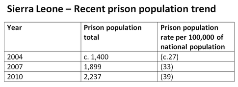 Source: International Centre for Prison Studies
