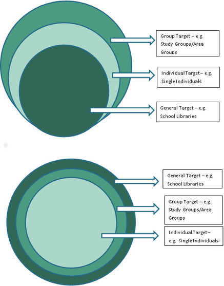 Circles interchange within the support programme where we detect that a particular circle is most effective (as the two diagrams show).